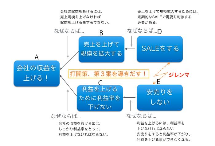 ザゴール TOC 思考プロセス
