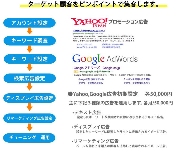 リスティング広告運用 画像