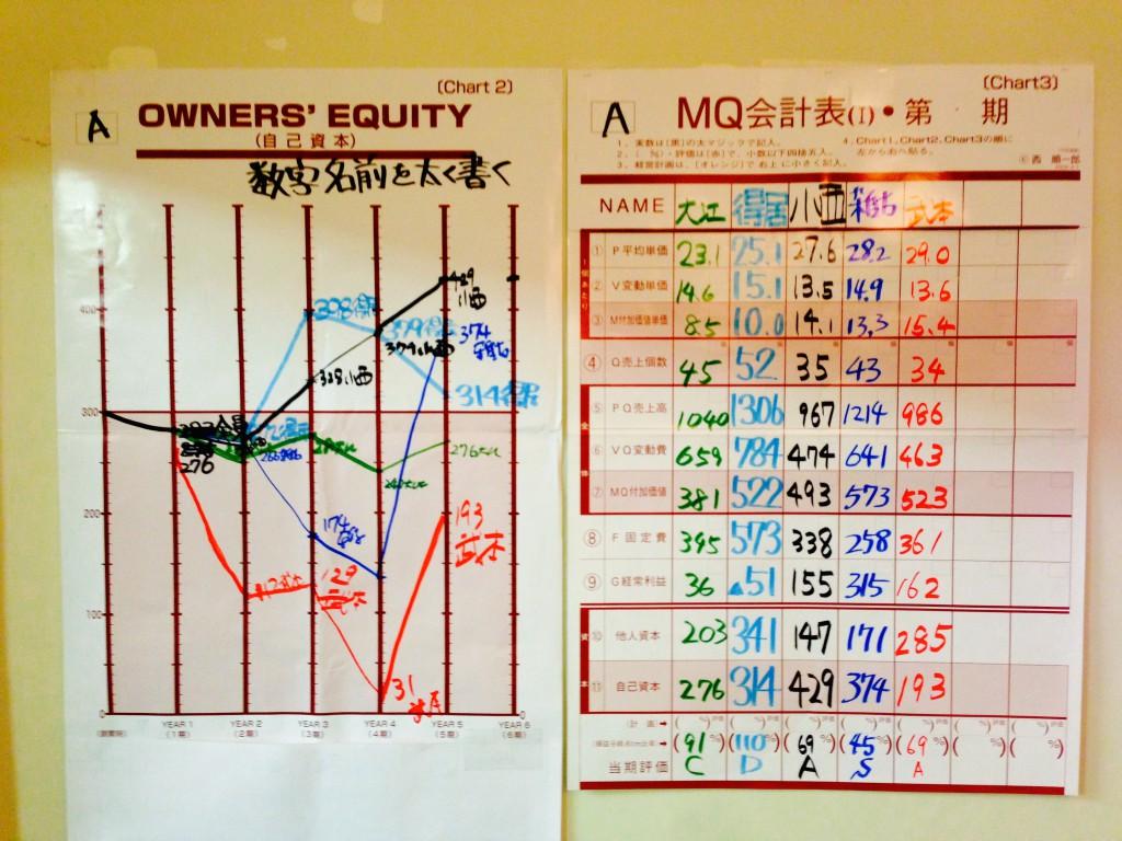 自己資本グラフとMQ会計表 MG研修、マネジメントゲーム研修 大阪